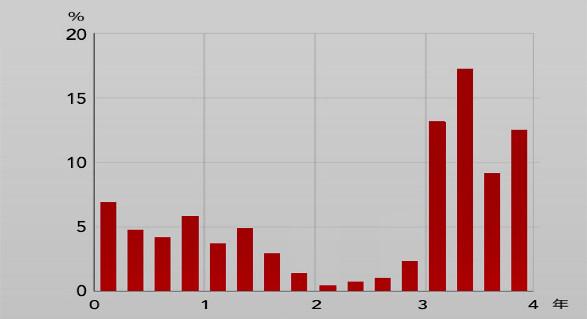 ハードディスク故障率のイメージ図